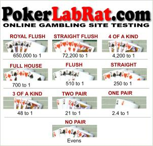 Poker Hand Odds - and nothing to do with the joke on this page!